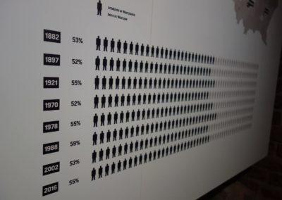 Dane warszawskie – suplement do wystawy głównej